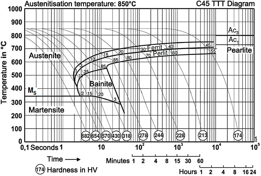 C45 material Isothermal Transformation Diagram (Time Temperature Transformation, TTT)
